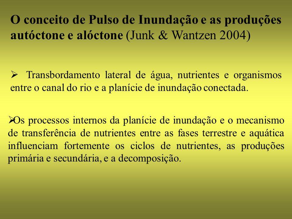 O conceito de Pulso de Inundação e as produções autóctone e alóctone (Junk & Wantzen 2004) Transbordamento lateral de água, nutrientes e organismos en