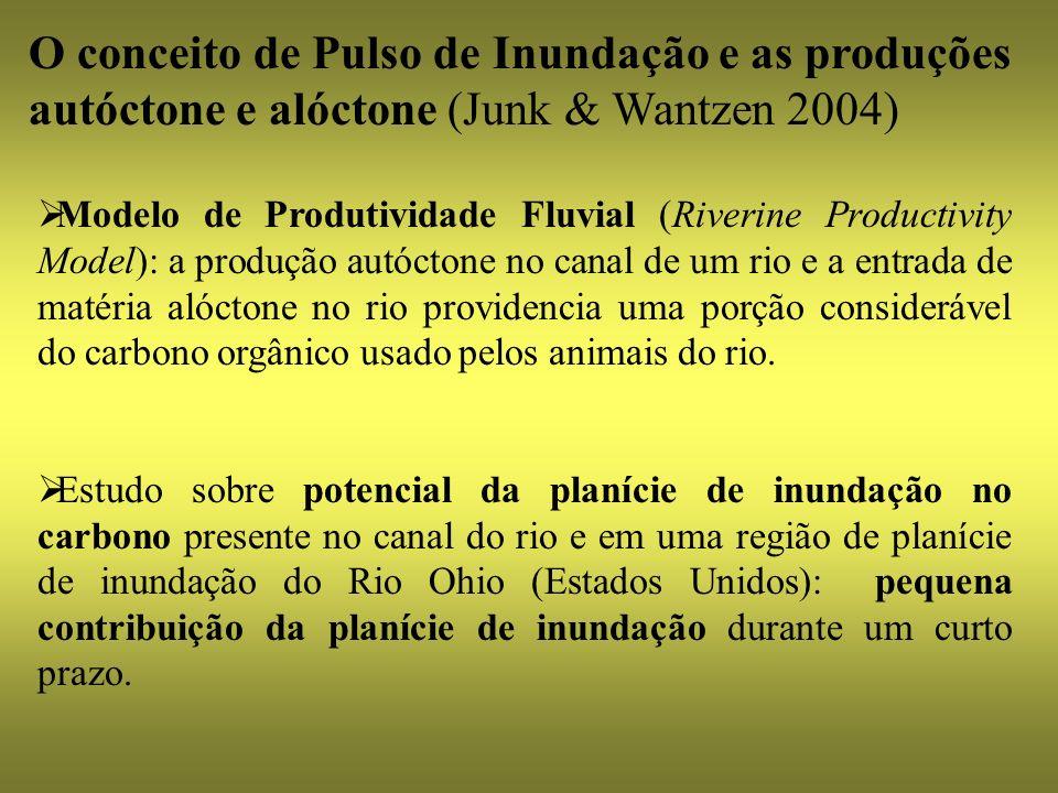 Modelo de Produtividade Fluvial (Riverine Productivity Model): a produção autóctone no canal de um rio e a entrada de matéria alóctone no rio providen