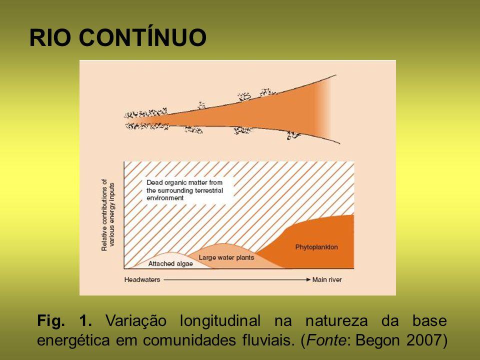 RIO CONTÍNUO Fig. 1. Variação longitudinal na natureza da base energética em comunidades fluviais. (Fonte: Begon 2007)