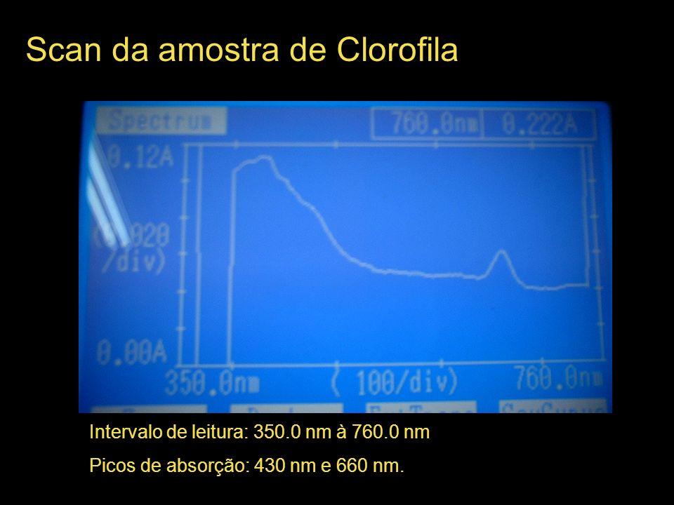 Scan da amostra de Clorofila Intervalo de leitura: 350.0 nm à 760.0 nm Picos de absorção: 430 nm e 660 nm.