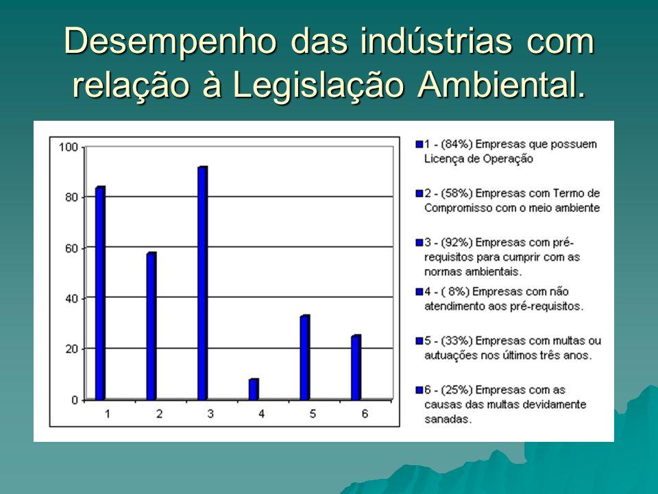 Desempenho das indústrias com relação à Legislação Ambiental.