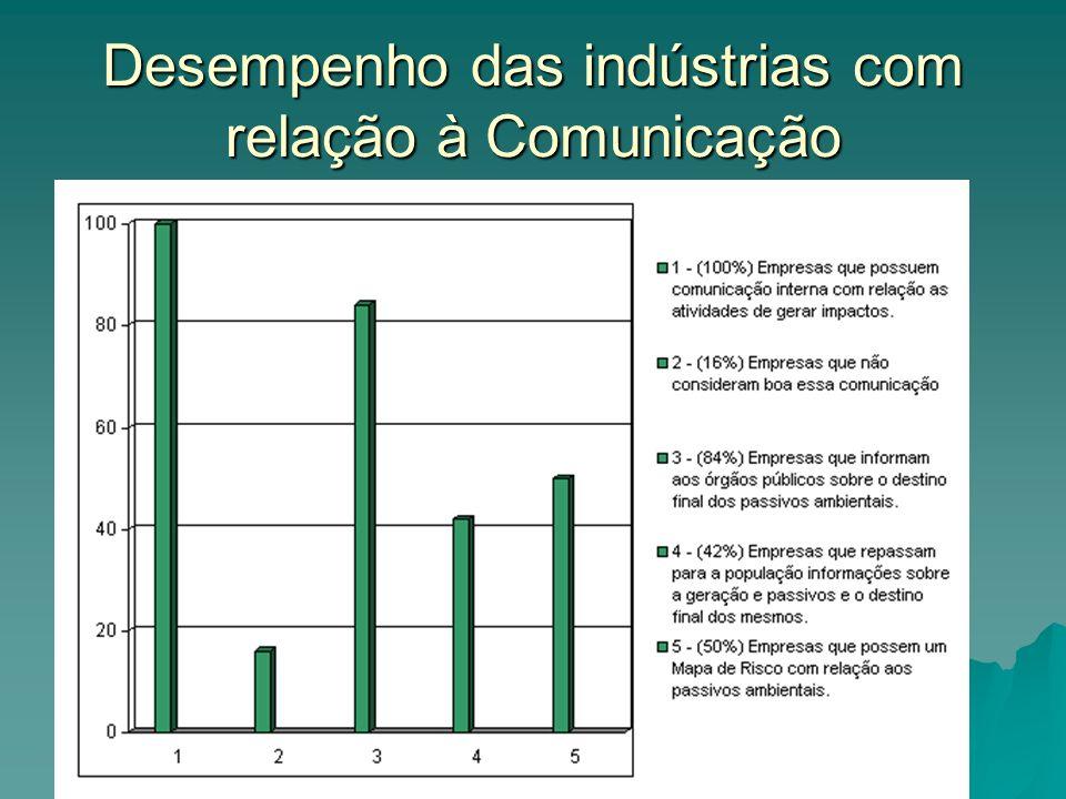 Desempenho das indústrias com relação à Comunicação