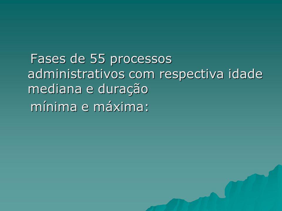 Fases de 55 processos administrativos com respectiva idade mediana e duração Fases de 55 processos administrativos com respectiva idade mediana e duração mínima e máxima: mínima e máxima: