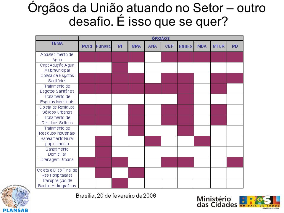 Brasília, 20 de fevereiro de 2006 Órgãos da União atuando no Setor – outro desafio.