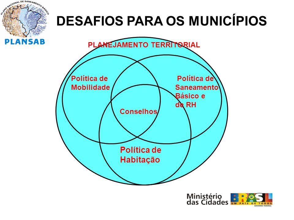 DESAFIOS PARA OS MUNICÍPIOS Política de Mobilidade Política de Saneamento Básico e de RH Política de Habitação Conselhos PLANEJAMENTO TERRITORIAL