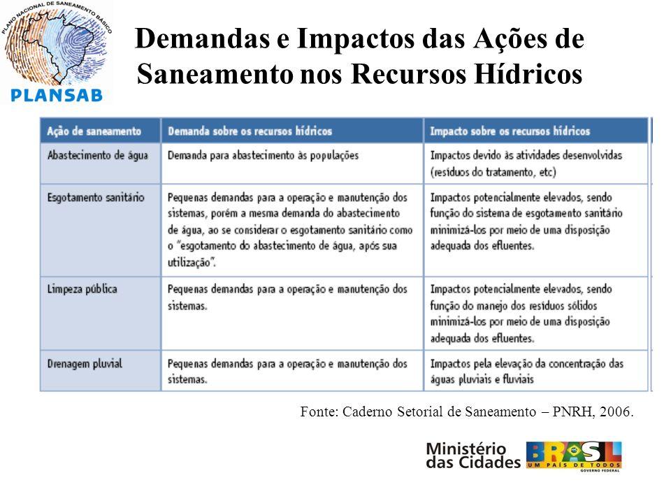 Demandas e Impactos das Ações de Saneamento nos Recursos Hídricos Fonte: Caderno Setorial de Saneamento – PNRH, 2006.