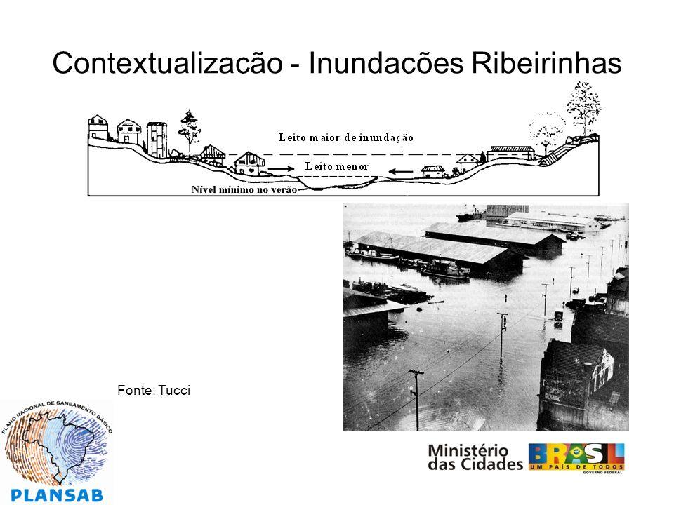 Contextualização - Inundações Ribeirinhas Fonte: Tucci