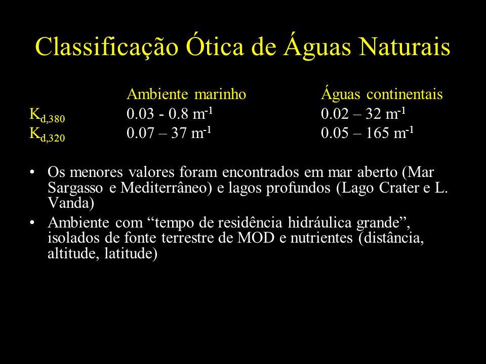 Classificação Ótica de Águas Naturais Ambiente marinhoÁguas continentais K d,380 0.03 - 0.8 m -1 0.02 – 32 m -1 K d,320 0.07 – 37 m -1 0.05 – 165 m -1