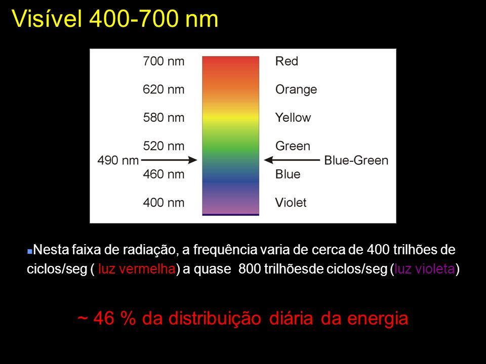 Radiação fotossintéticamente ativa RFA Visível 400-700 nm ~ 46 % da distribuição diária da energia Nesta faixa de radiação, a frequência varia de cerc
