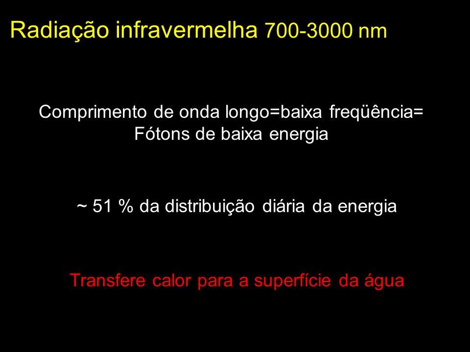 Radiação infravermelha 700-3000 nm Transfere calor para a superfície da água Comprimento de onda longo=baixa freqüência= Fótons de baixa energia ~ 51