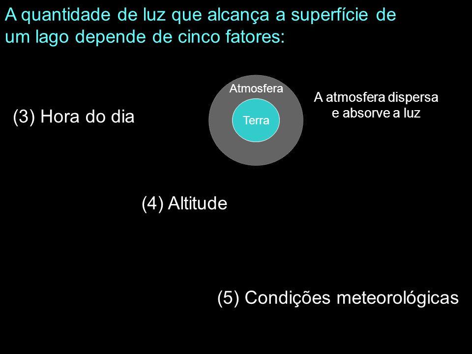 (3) Hora do dia A quantidade de luz que alcança a superfície de um lago depende de cinco fatores: (4) Altitude (5) Condições meteorológicas Terra Atmo