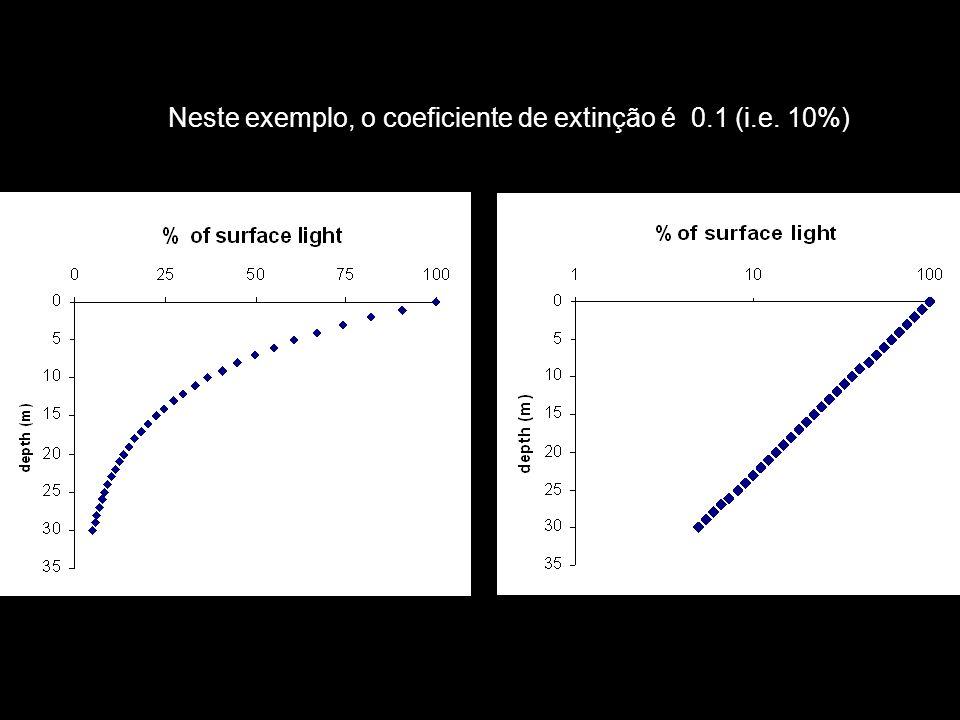 Neste exemplo, o coeficiente de extinção é 0.1 (i.e. 10%)