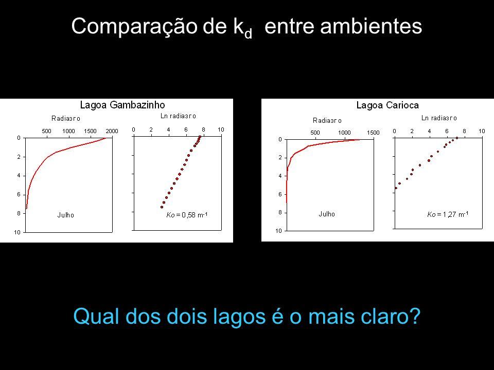 Comparação de k d entre ambientes Qual dos dois lagos é o mais claro?