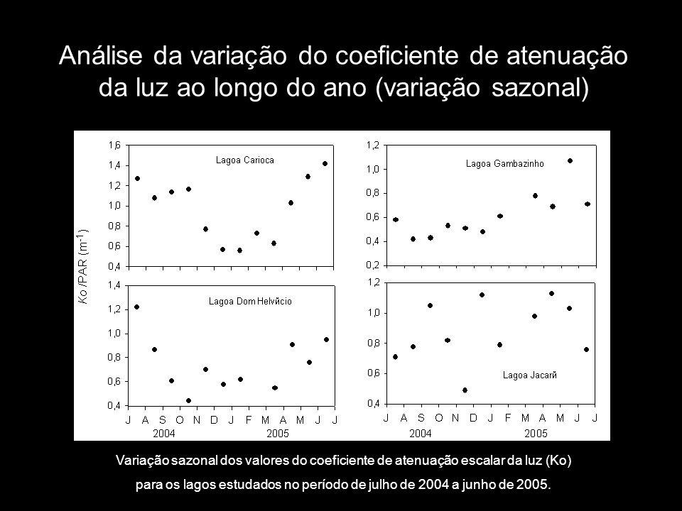 Análise da variação do coeficiente de atenuação da luz ao longo do ano (variação sazonal) Variação sazonal dos valores do coeficiente de atenuação esc