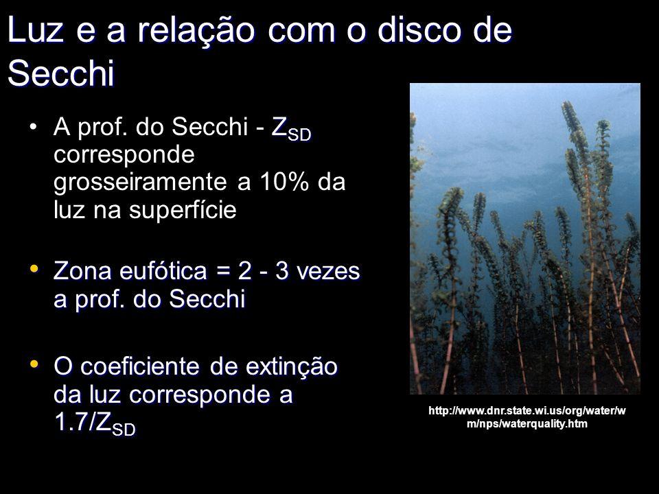 Z SDA prof. do Secchi - Z SD corresponde grosseiramente a 10% da luz na superfície Zona eufótica = 2 - 3 vezes a prof. do Secchi Zona eufótica = 2 - 3