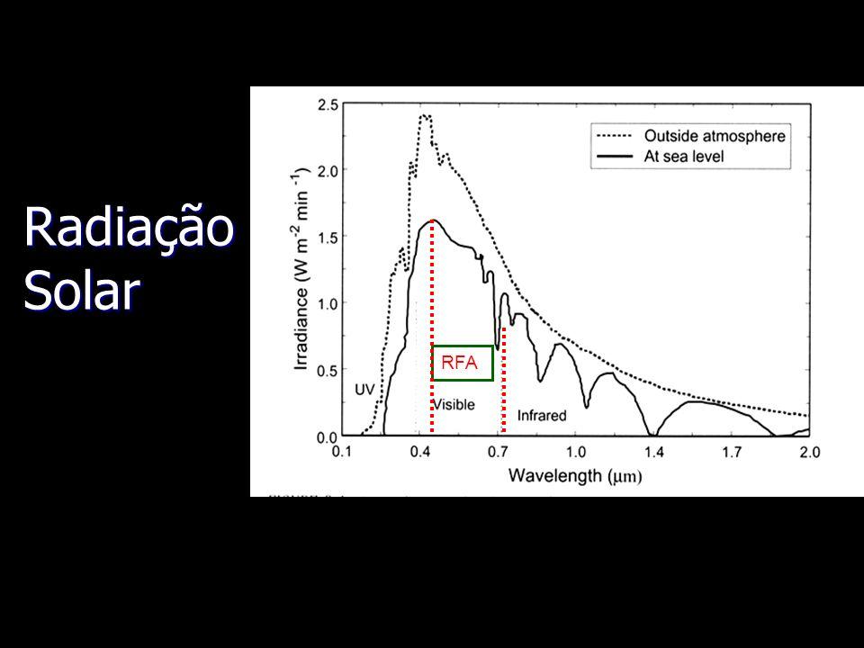 Espectro da radiação solar: http://www.physicsclassroom.com/