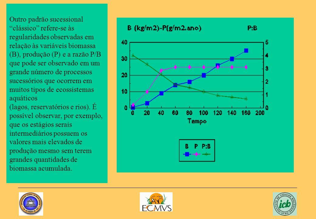 Outro padrão sucessional clássico refere-se às regularidades observadas em relação às variáveis biomassa (B), produção (P) e a razão P/B que pode ser