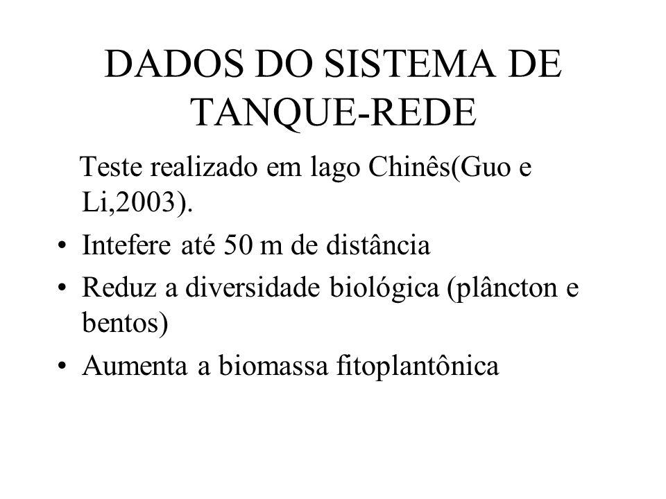 DADOS DO SISTEMA DE TANQUE-REDE Teste realizado em lago Chinês(Guo e Li,2003).