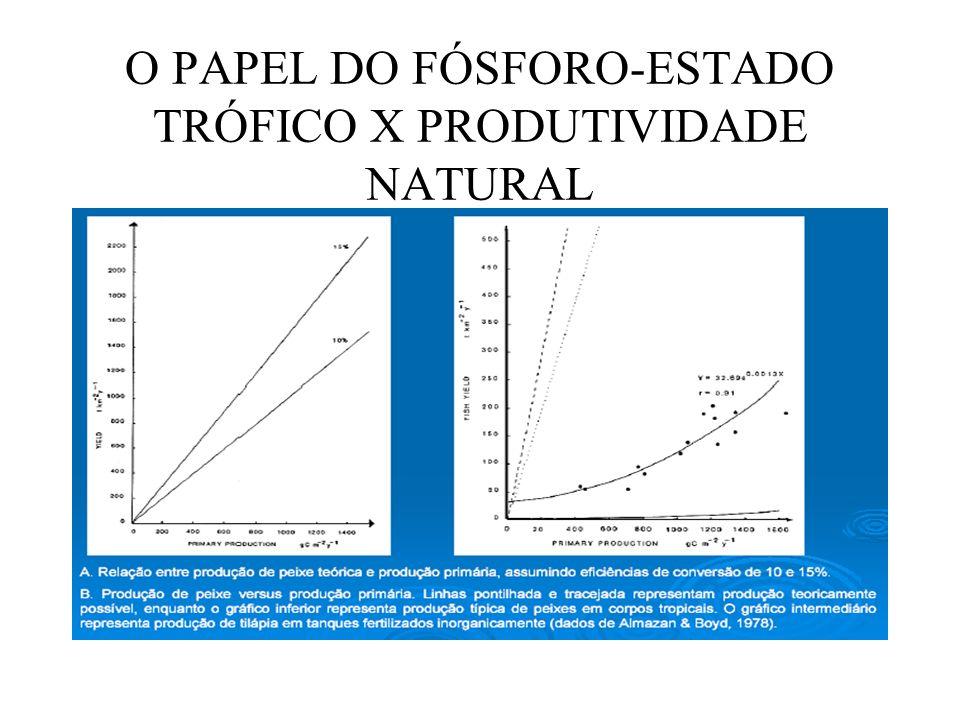 O PAPEL DO FÓSFORO-ESTADO TRÓFICO X PRODUTIVIDADE NATURAL