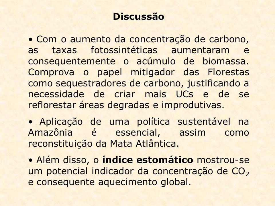 Discussão Com o aumento da concentração de carbono, as taxas fotossintéticas aumentaram e consequentemente o acúmulo de biomassa. Comprova o papel mit