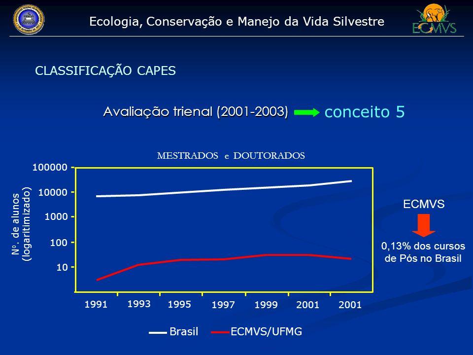 Ecologia, Conservação e Manejo da Vida Silvestre CLASSIFICAÇÃO CAPES Brasil ECMVS/UFMG 1991 1993 1995 1997 1999 2001 10 100 1000 10000 100000 MESTRADO