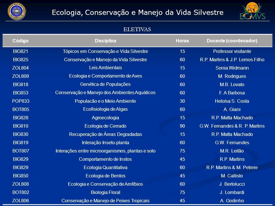 Ecologia, Conservação e Manejo da Vida Silvestre ELETIVAS CódigoDisciplinaHorasDocente (coordenador) BIG821Tópicos em Conservação e Vida Silvestre15Pr