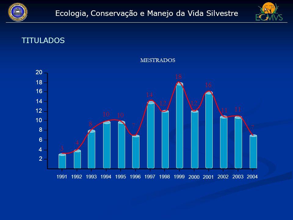 Ecologia, Conservação e Manejo da Vida Silvestre TITULADOS MESTRADOS 20 18 16 14 12 10 8 6 4 2 1991 1992 1993 1994 1995 1996 1997 1998 1999 2000 2001