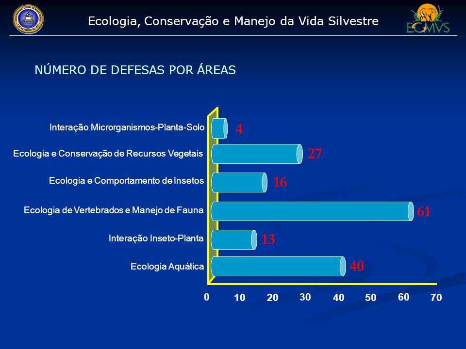 Ecologia, Conservação e Manejo da Vida Silvestre NÚMERO DE DEFESAS POR ÁREAS 0 10 20 30 40 50 60 70 4 27 16 61 13 40 Interação Microrganismos-Planta-S