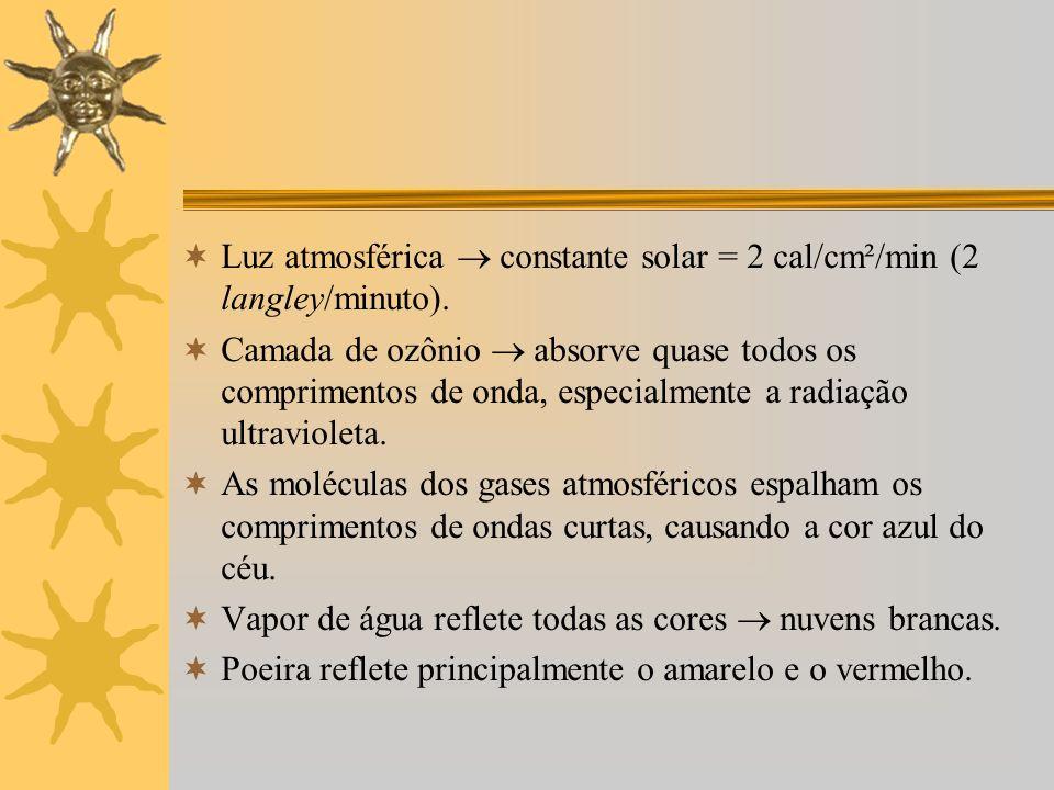 Luz atmosférica constante solar = 2 cal/cm²/min (2 langley/minuto). Camada de ozônio absorve quase todos os comprimentos de onda, especialmente a radi