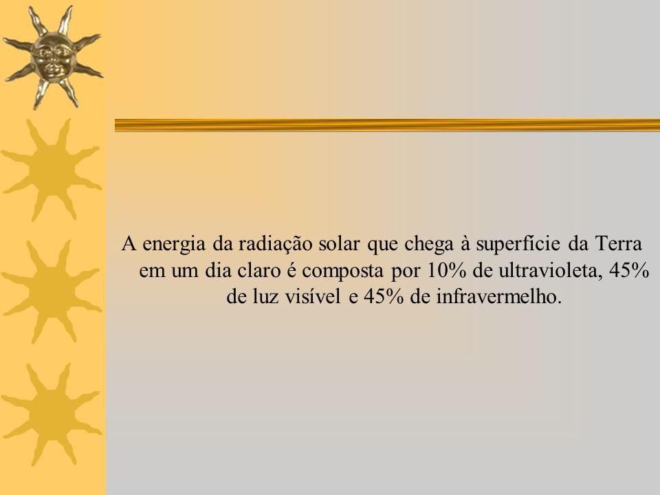 A energia da radiação solar que chega à superfície da Terra em um dia claro é composta por 10% de ultravioleta, 45% de luz visível e 45% de infraverme