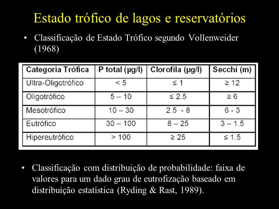 Estado trófico de lagos e reservatórios Classificação de Estado Trófico segundo Vollenweider (1968) Classificação com distribuição de probabilidade: f