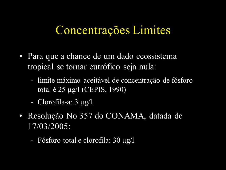 Concentrações Limites Para que a chance de um dado ecossistema tropical se tornar eutrófico seja nula: -limite máximo aceitável de concentração de fós