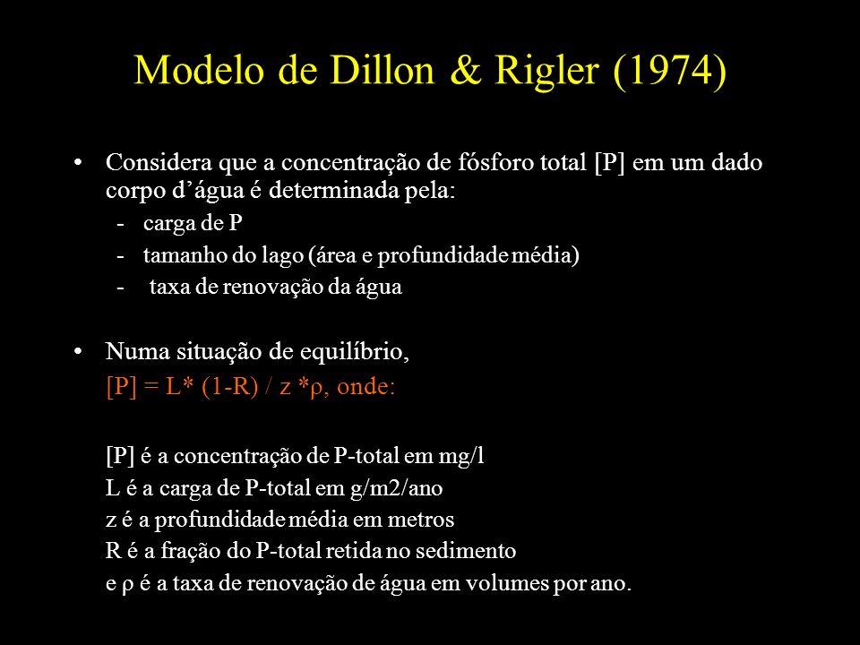 Modelo de Dillon & Rigler (1974) Considera que a concentração de fósforo total [P] em um dado corpo dágua é determinada pela: -carga de P -tamanho do