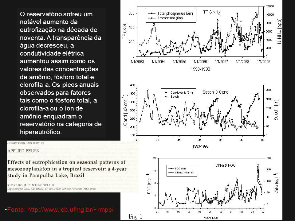 O reservatório sofreu um notável aumento da eutrofização na década de noventa. A transparência da água decresceu, a condutividade elétrica aumentou as