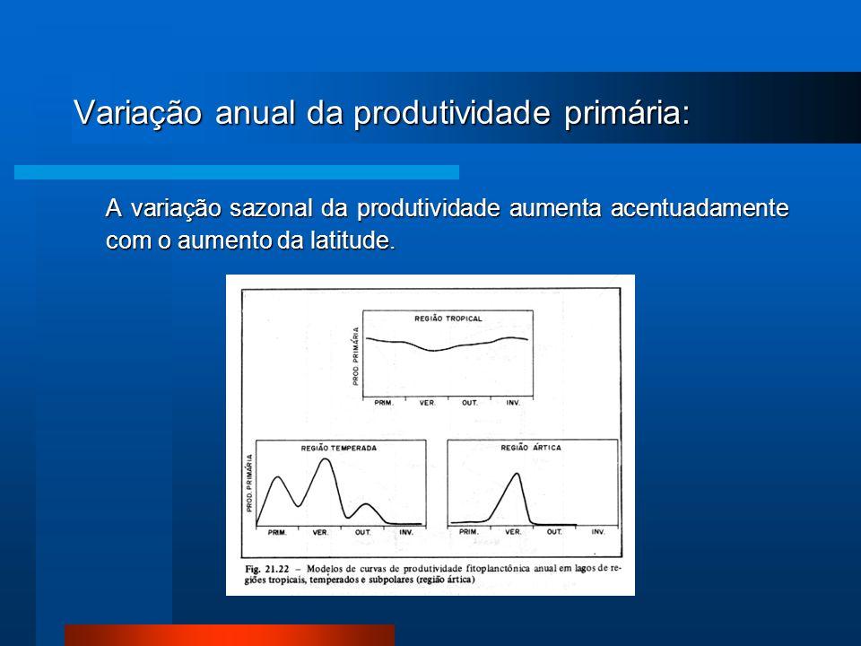 Variação anual da produtividade primária: A variação sazonal da produtividade aumenta acentuadamente com o aumento da latitude.