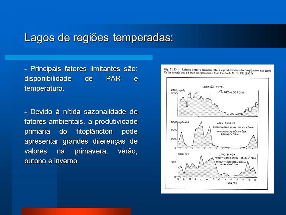 Lagos de regiões temperadas: - Principais fatores limitantes são: disponibilidade de PAR e temperatura. - Devido à nítida sazonalidade de fatores ambi