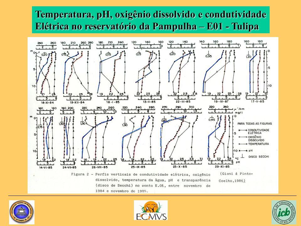 Temperatura, pH, oxigênio dissolvido e condutividade Elétrica no reservatório da Pampulha – E01 - Tulipa