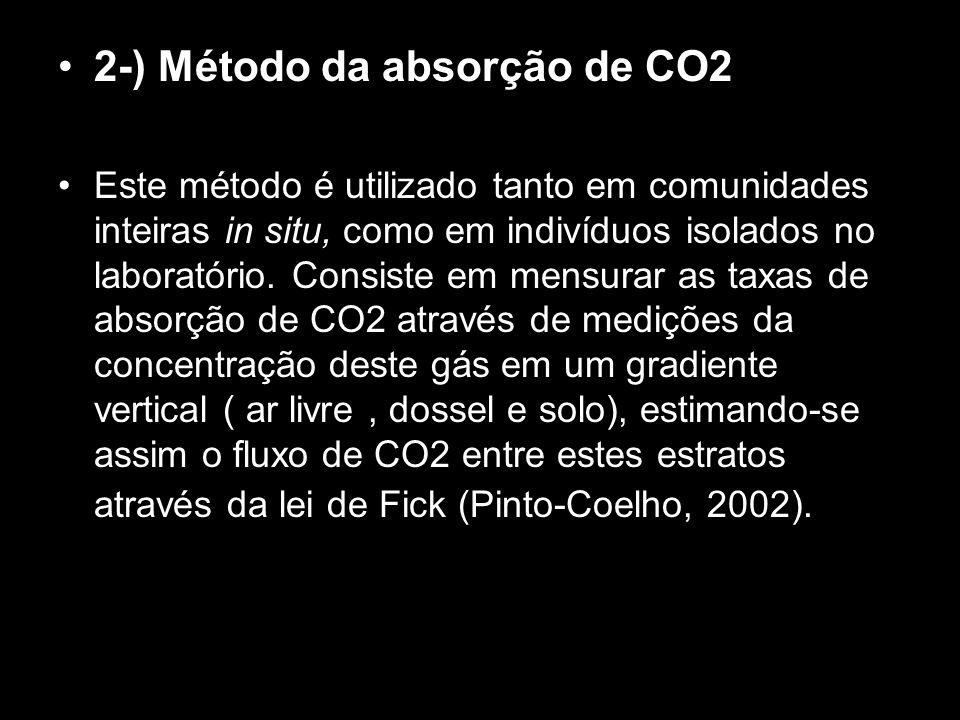 2-) Método da absorção de CO2 Este método é utilizado tanto em comunidades inteiras in situ, como em indivíduos isolados no laboratório. Consiste em m