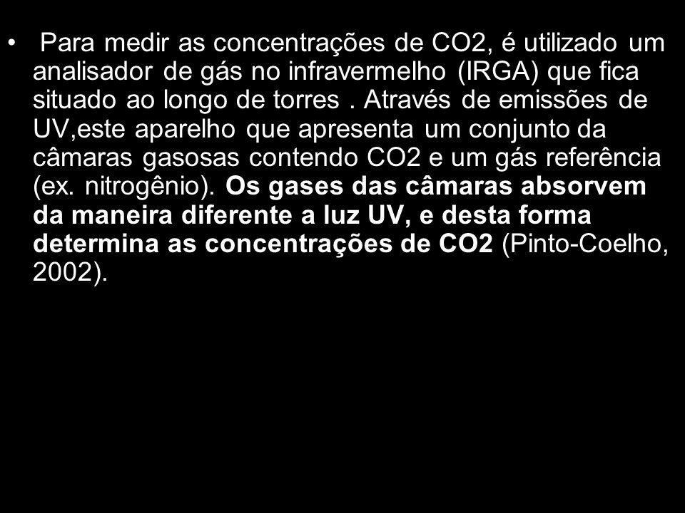 Para medir as concentrações de CO2, é utilizado um analisador de gás no infravermelho (IRGA) que fica situado ao longo de torres. Através de emissões