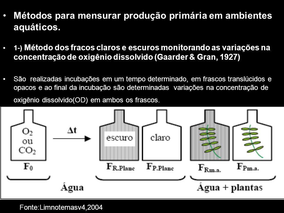 Métodos para mensurar produção primária em ambientes aquáticos. 1-) Método dos fracos claros e escuros monitorando as variações na concentração de oxi