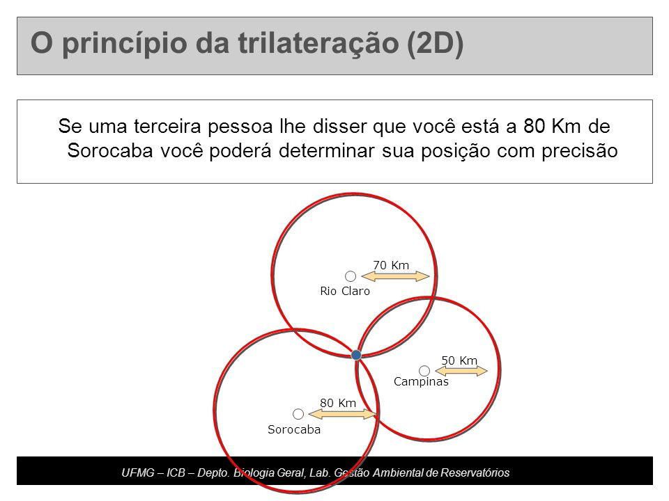 Developed by: Host Updated: 10.20.04 U4-m16.2-s10 UFMG – ICB – Depto. Biologia Geral, Lab. Gestão Ambiental de Reservatórios Campinas 50 Km Rio Claro