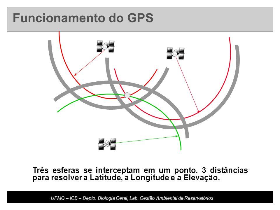 Developed by: Host Updated: 10.20.04 U4-m16.2-s11 UFMG – ICB – Depto. Biologia Geral, Lab. Gestão Ambiental de Reservatórios Funcionamento do GPS Três