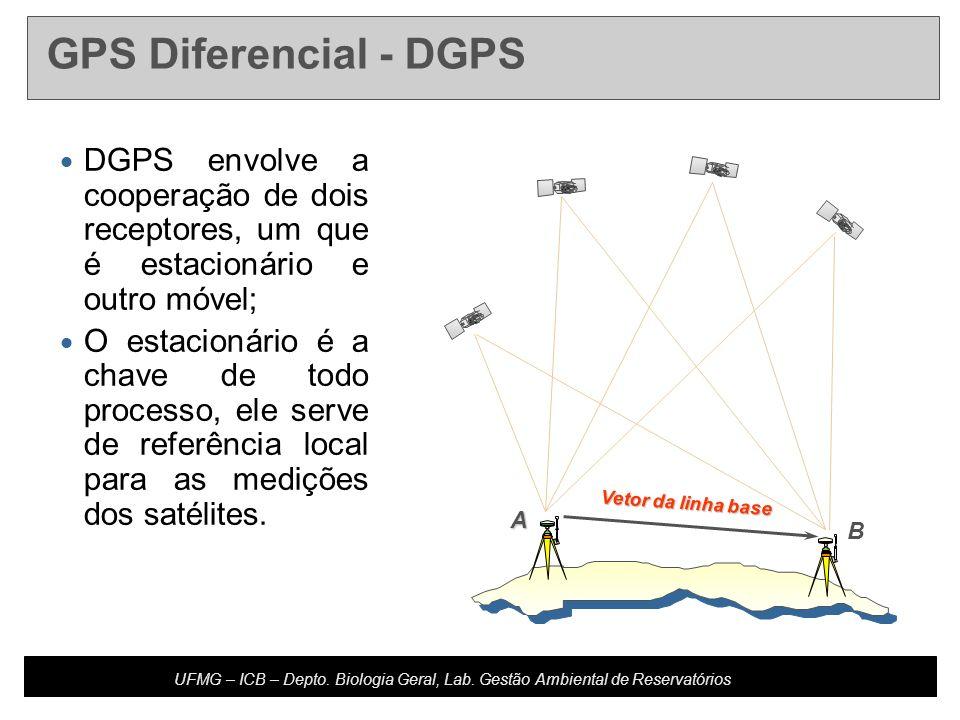 Developed by: Host Updated: 10.20.04 U4-m16.2-s20 UFMG – ICB – Depto. Biologia Geral, Lab. Gestão Ambiental de Reservatórios DGPS envolve a cooperação