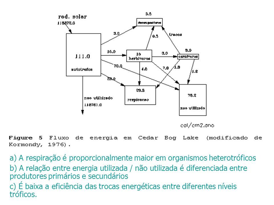 a) A respiração é proporcionalmente maior em organismos heterotróficos b) A relação entre energia utilizada / não utilizada é diferenciada entre produ