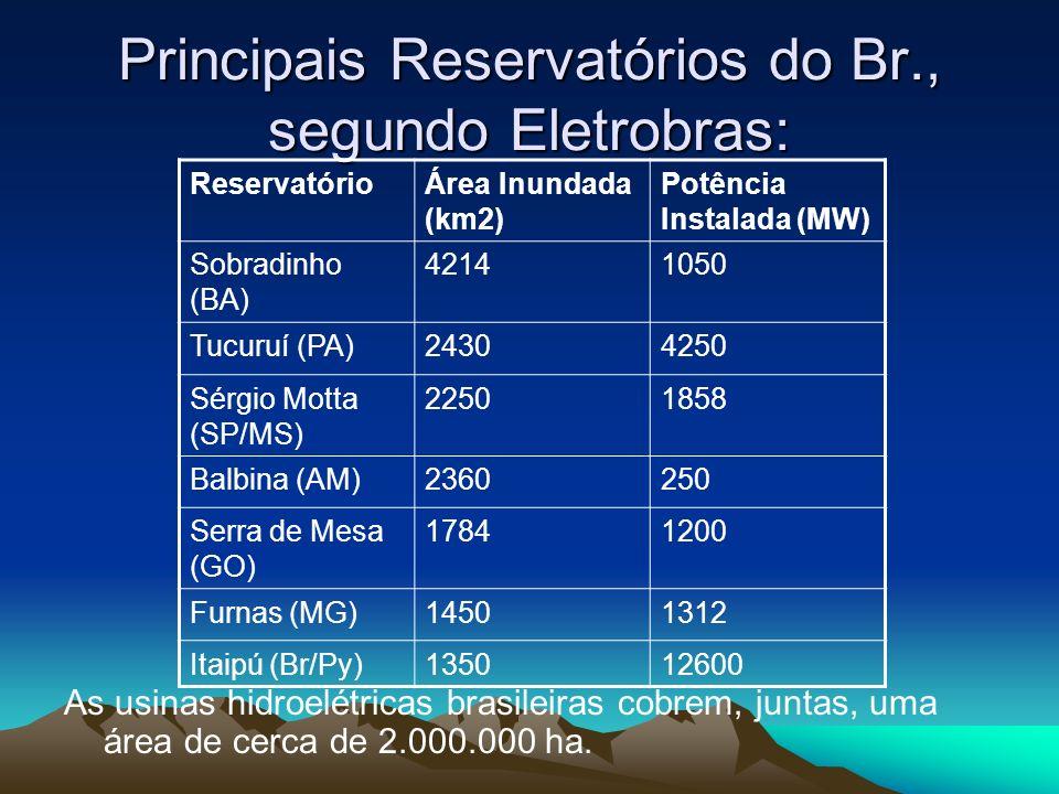 Principais Reservatórios do Br., segundo Eletrobras: As usinas hidroelétricas brasileiras cobrem, juntas, uma área de cerca de 2.000.000 ha. Reservató
