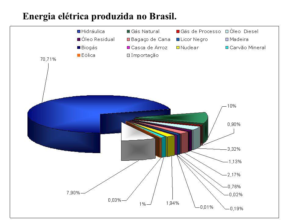 Energia elétrica produzida no Brasil.