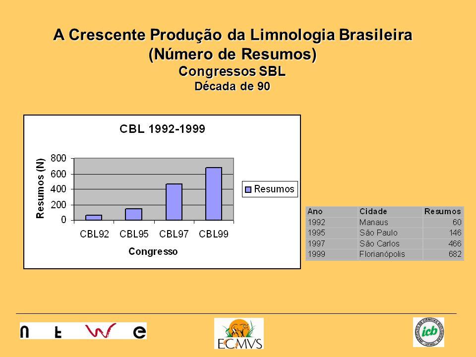 A Crescente Produção da Limnologia Brasileira (Número de Resumos) Congressos SBL Década de 90