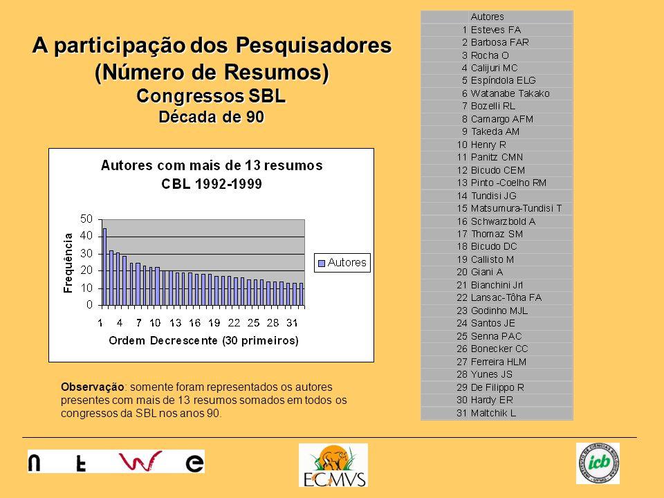 A participação dos Pesquisadores (Número de Resumos) Congressos SBL Década de 90 Observação: somente foram representados os autores presentes com mais