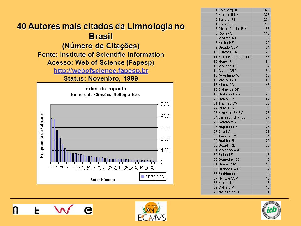 40 Autores mais citados da Limnologia no Brasil (Número de Artigos Citados) Fonte: Institute of Scientific Information Acesso: Web of Science (Fapesp) http://webofscience.fapesp.br Status: Novenbro, 1999