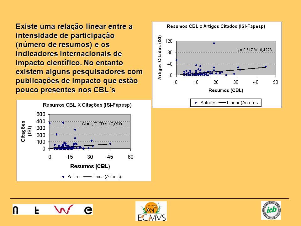 Existe uma relação linear entre a intensidade de participação (número de resumos) e os indicadores internacionais de impacto científico. No entanto ex
